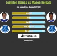 Leighton Baines vs Mason Holgate h2h player stats