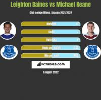 Leighton Baines vs Michael Keane h2h player stats