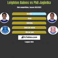 Leighton Baines vs Phil Jagielka h2h player stats