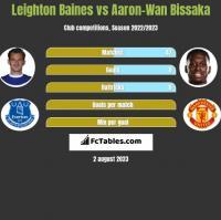 Leighton Baines vs Aaron-Wan Bissaka h2h player stats