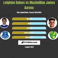 Leighton Baines vs Maximillian James Aarons h2h player stats