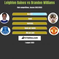 Leighton Baines vs Brandon Williams h2h player stats