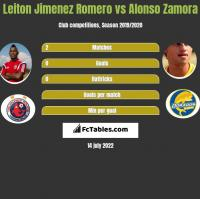 Leiton Jimenez Romero vs Alonso Zamora h2h player stats