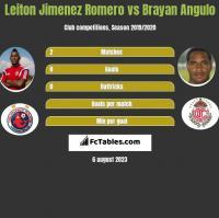 Leiton Jimenez Romero vs Brayan Angulo h2h player stats