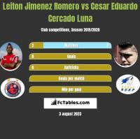 Leiton Jimenez Romero vs Cesar Eduardo Cercado Luna h2h player stats