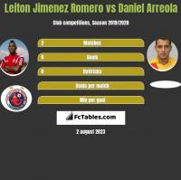 Leiton Jimenez Romero vs Daniel Arreola h2h player stats