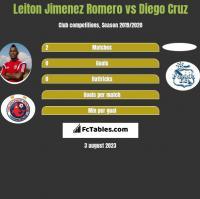 Leiton Jimenez Romero vs Diego Cruz h2h player stats