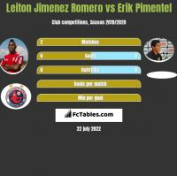 Leiton Jimenez Romero vs Erik Pimentel h2h player stats