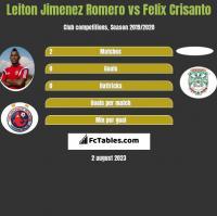 Leiton Jimenez Romero vs Felix Crisanto h2h player stats