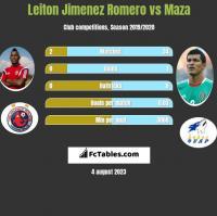 Leiton Jimenez Romero vs Maza h2h player stats