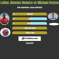 Leiton Jimenez Romero vs Michael Orozco h2h player stats