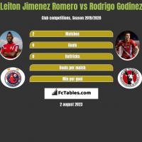 Leiton Jimenez Romero vs Rodrigo Godinez h2h player stats