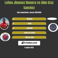 Leiton Jimenez Romero vs Aldo Cruz Sanchez h2h player stats