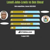 Lenell John-Lewis vs Ben Sheaf h2h player stats
