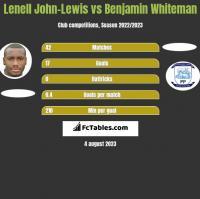 Lenell John-Lewis vs Benjamin Whiteman h2h player stats