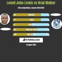 Lenell John-Lewis vs Brad Walker h2h player stats