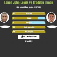 Lenell John-Lewis vs Bradden Inman h2h player stats