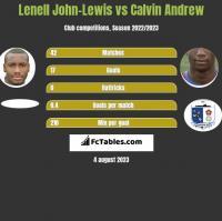 Lenell John-Lewis vs Calvin Andrew h2h player stats