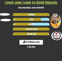 Lenell John-Lewis vs David Edwards h2h player stats