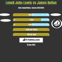 Lenell John-Lewis vs James Bolton h2h player stats