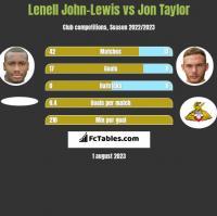 Lenell John-Lewis vs Jon Taylor h2h player stats