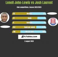 Lenell John-Lewis vs Josh Laurent h2h player stats