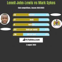 Lenell John-Lewis vs Mark Sykes h2h player stats