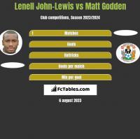 Lenell John-Lewis vs Matt Godden h2h player stats