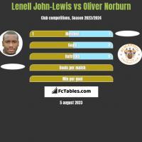 Lenell John-Lewis vs Oliver Norburn h2h player stats