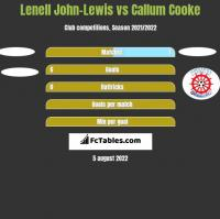 Lenell John-Lewis vs Callum Cooke h2h player stats