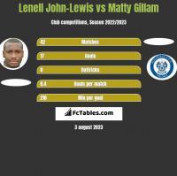 Lenell John-Lewis vs Matty Gillam h2h player stats