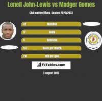 Lenell John-Lewis vs Madger Gomes h2h player stats