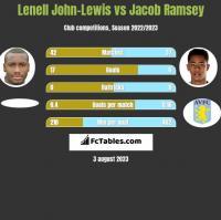 Lenell John-Lewis vs Jacob Ramsey h2h player stats