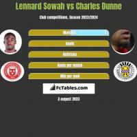 Lennard Sowah vs Charles Dunne h2h player stats