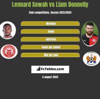 Lennard Sowah vs Liam Donnelly h2h player stats
