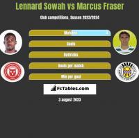 Lennard Sowah vs Marcus Fraser h2h player stats