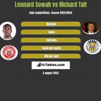 Lennard Sowah vs Richard Tait h2h player stats