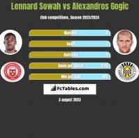 Lennard Sowah vs Alexandros Gogic h2h player stats