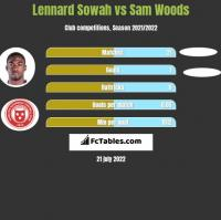 Lennard Sowah vs Sam Woods h2h player stats