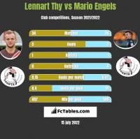 Lennart Thy vs Mario Engels h2h player stats