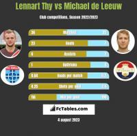 Lennart Thy vs Michael de Leeuw h2h player stats