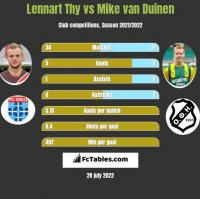 Lennart Thy vs Mike van Duinen h2h player stats