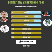 Lennart Thy vs Navarone Foor h2h player stats