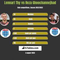Lennart Thy vs Reza Ghoochannejhad h2h player stats