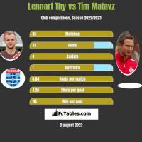 Lennart Thy vs Tim Matavz h2h player stats
