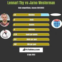 Lennart Thy vs Jarno Westerman h2h player stats