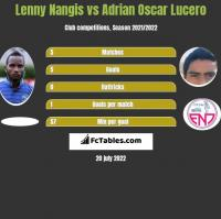 Lenny Nangis vs Adrian Oscar Lucero h2h player stats