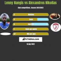 Lenny Nangis vs Alexandros Nikolias h2h player stats