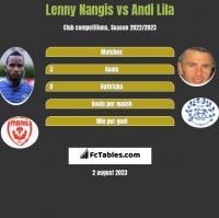 Lenny Nangis vs Andi Lila h2h player stats