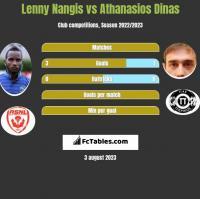 Lenny Nangis vs Athanasios Dinas h2h player stats